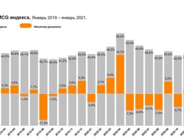 Расходы на FMCG-товары стабилизировались в начале года